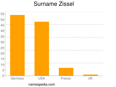 Surname Zissel