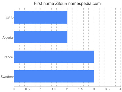 Given name Zitoun