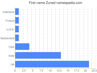 Given name Zuned