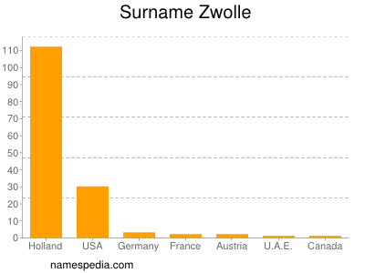 Surname Zwolle