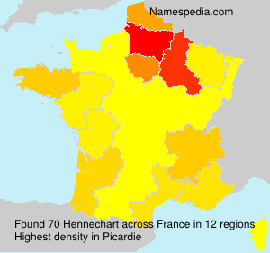 Surname Hennechart in France