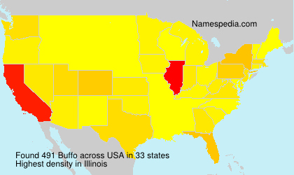 Surname Buffo in USA